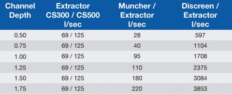 Extractor Performance Data.jpg