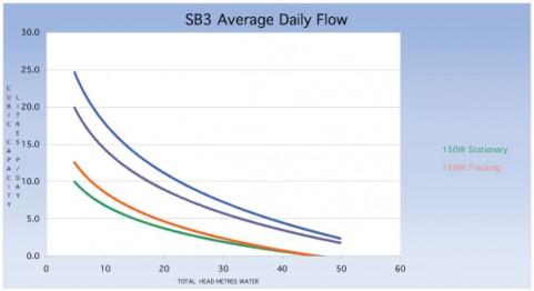 sb3curve.jpg