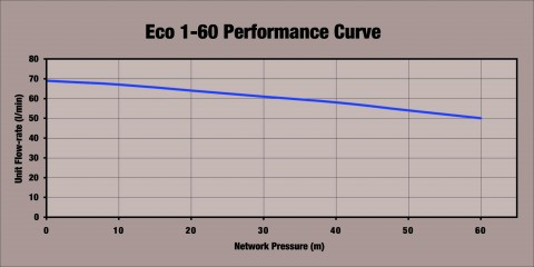 eco1_60_performance_curve.jpg