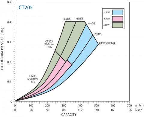 CT205 TR-Muncher-Performance2.jpg